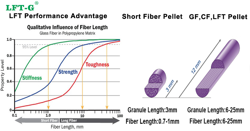 Long fiber pellets advantage lft factory